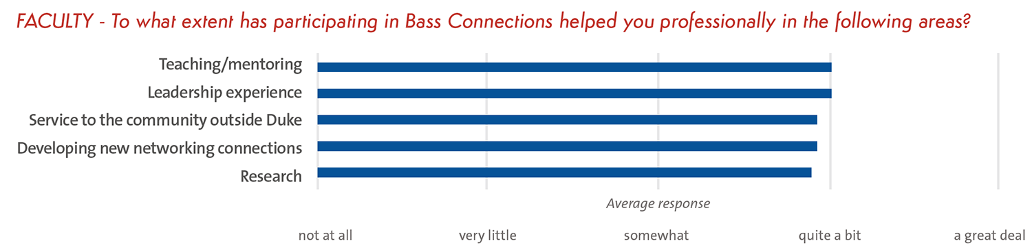To what extent has participating in Bass Connections helped you professionally in the following areas?